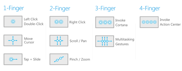 Windows 10 Touchpad Gesten